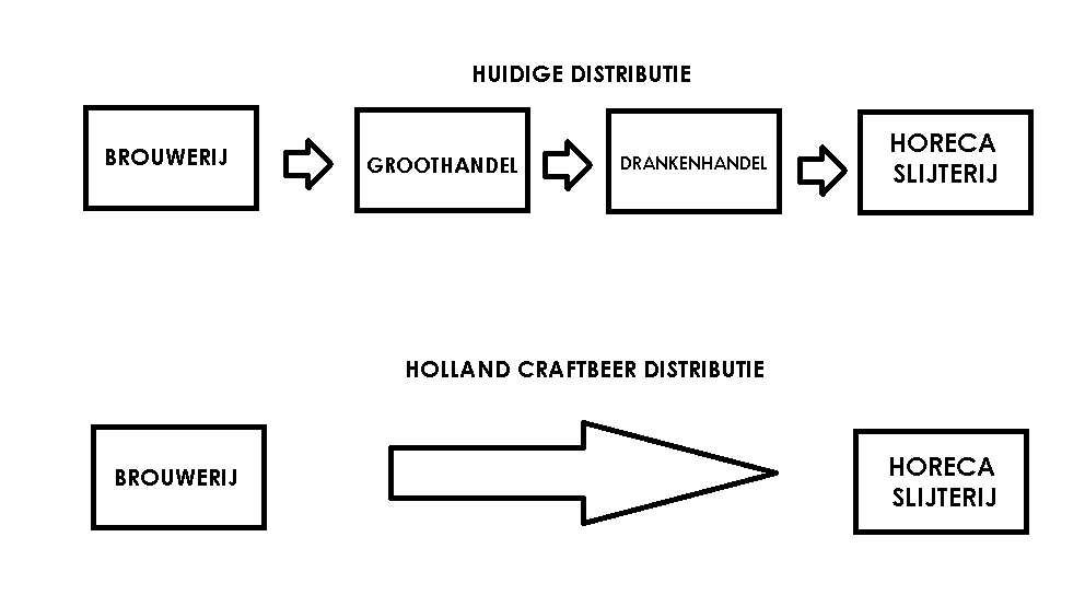 distributie animatie